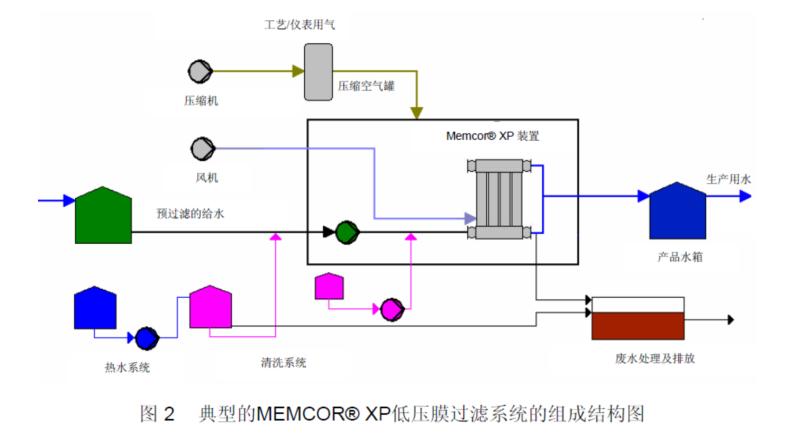 超滤装置结构图
